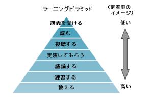 アクティブラーニングピラミッド